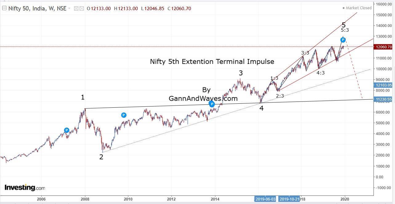 Nifty Terminal Impulse Pattern
