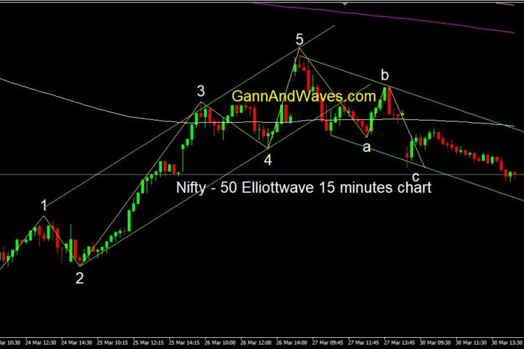 Nifty – Elliottwave 15 minute Chart
