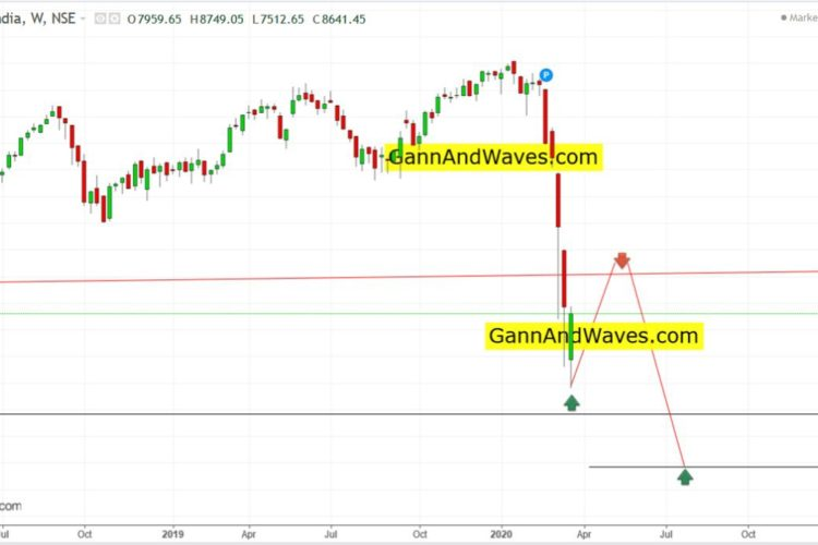 "Nifty Weekly Wave ""a"""