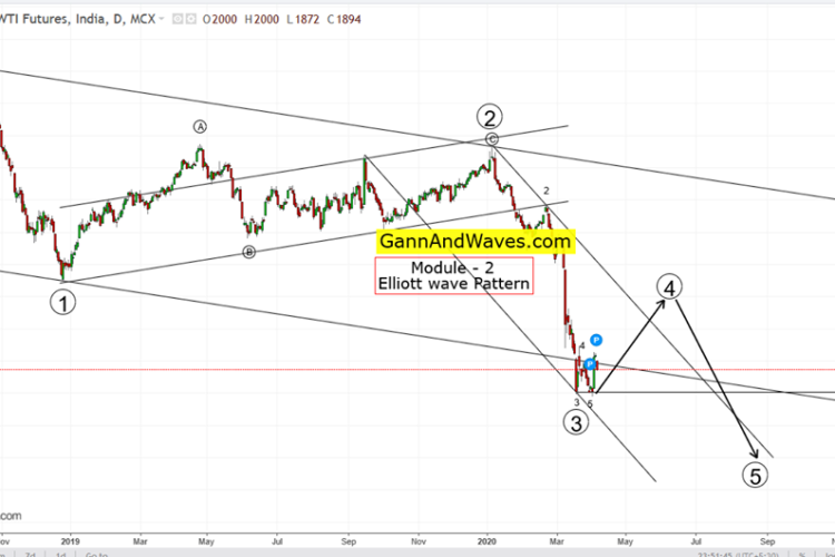 Crude for 800 target by 27th -April – 2020