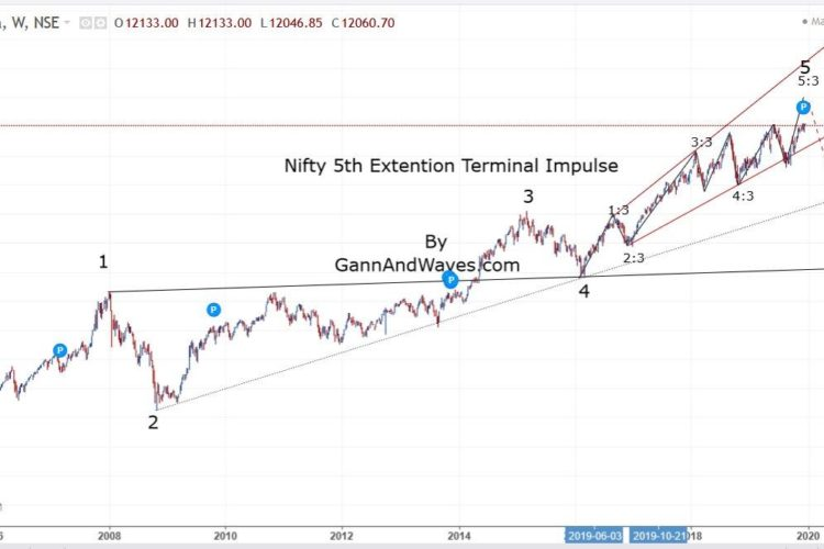 Nifty test