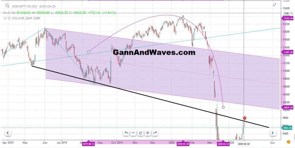 Nifty WD Gann Forecast
