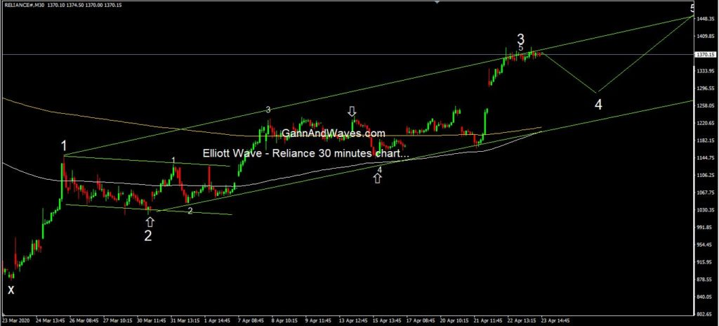 Elliott wave Reliance