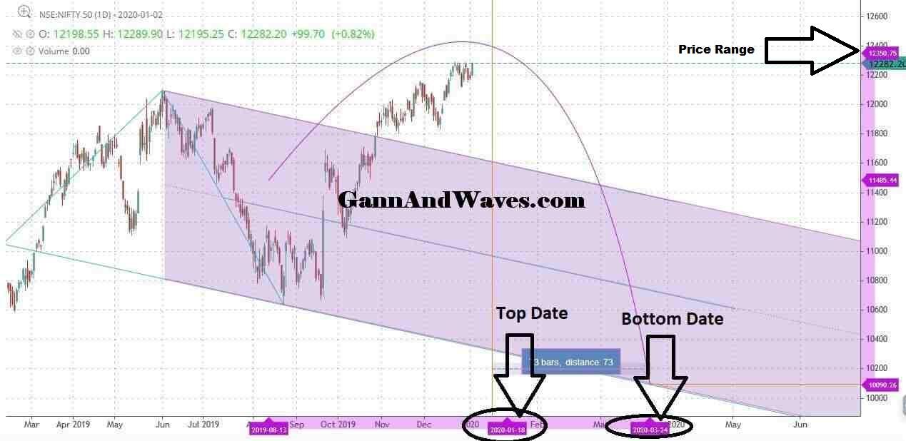 Nifty Gann Date – Top and Bottom – 2020