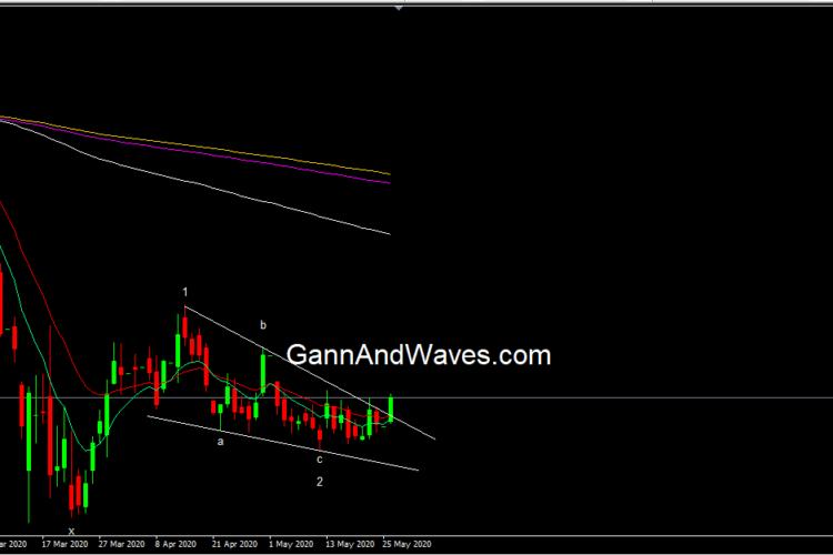 NMDC share price Elliott Wave pattern above 74 is good buy
