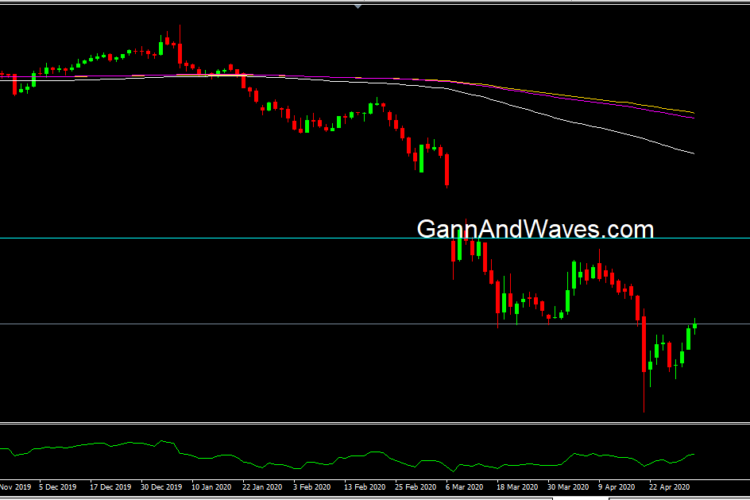 WTI – Crude Daily before and After…