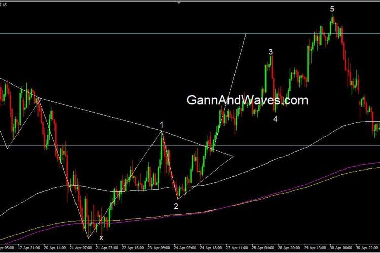 Dow Jones – Elliott wave hourly