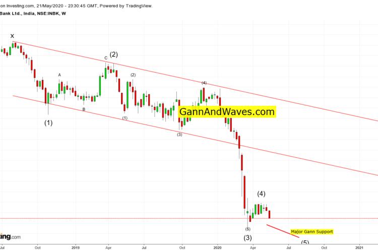IndusInd Bank – Elliott Wave 5th wave in progress