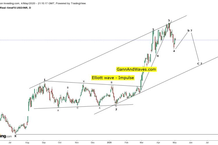 USD INR – Elliott Wave b is in progress