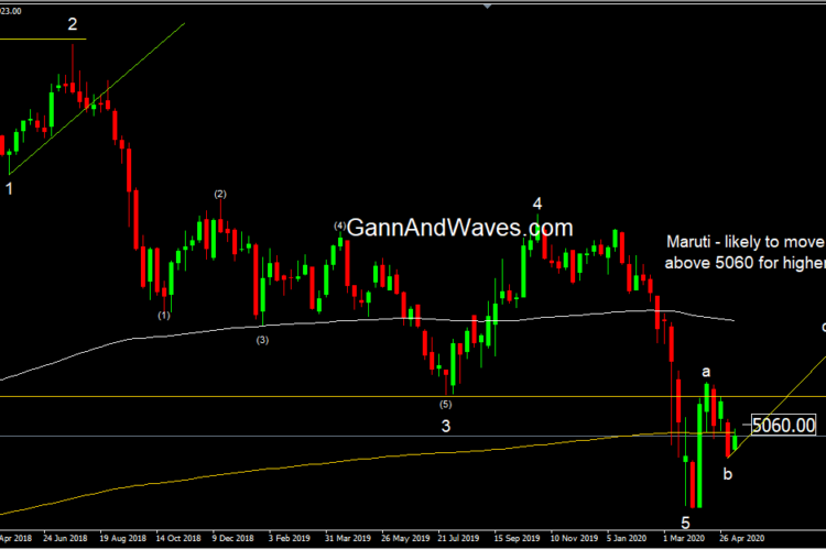 "Maruti – Weekly wave ""c"" in Progress"