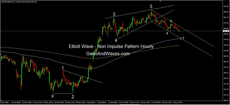 Sun Pharma Hourly Elliott wave Pattern