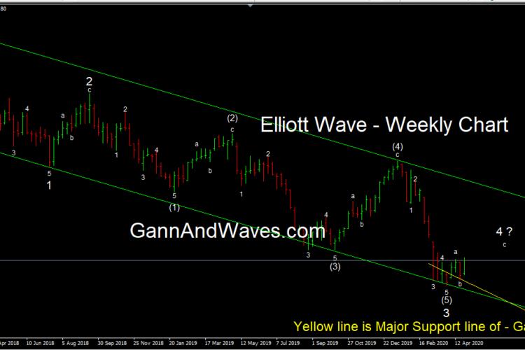 Tata Steel – Weekly Elliott Wave