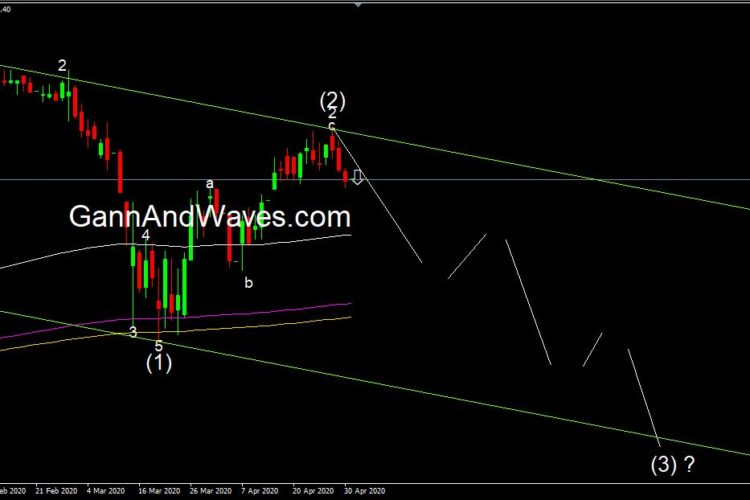 Berger Paint – Elliott wave