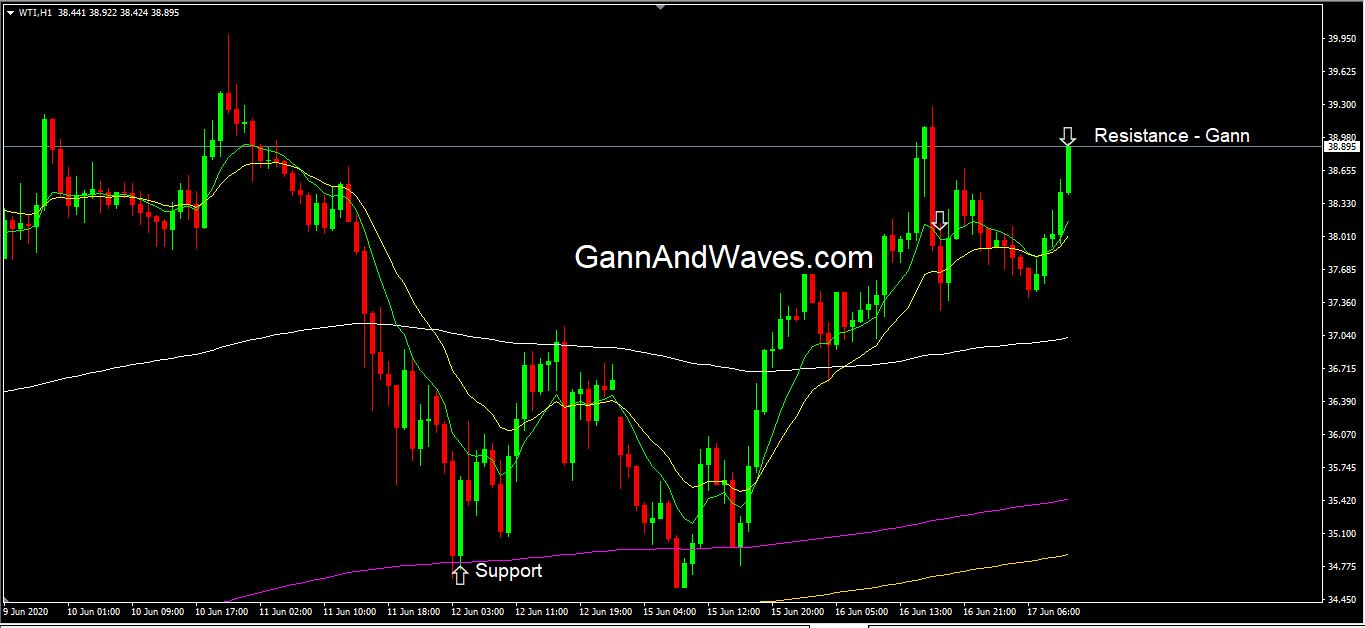WTI – Crude Intraday top… 130 points fall from dot