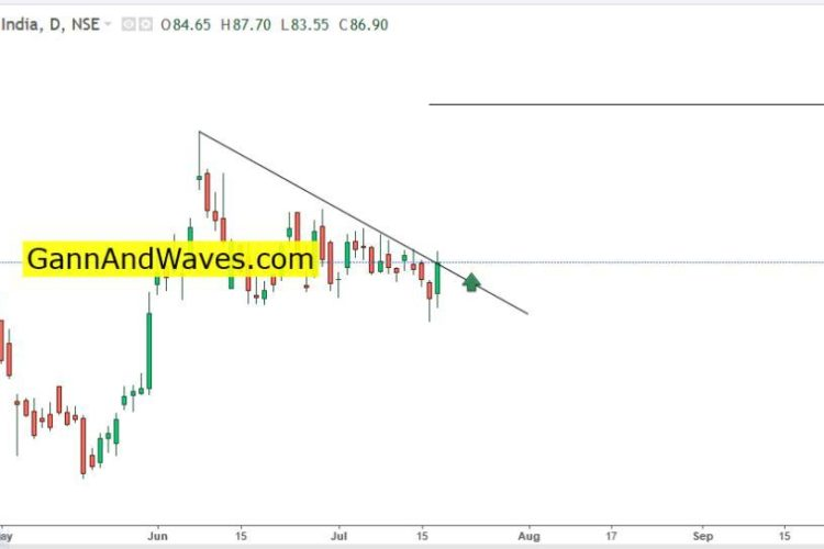 Indian Oil Corporation – for 98