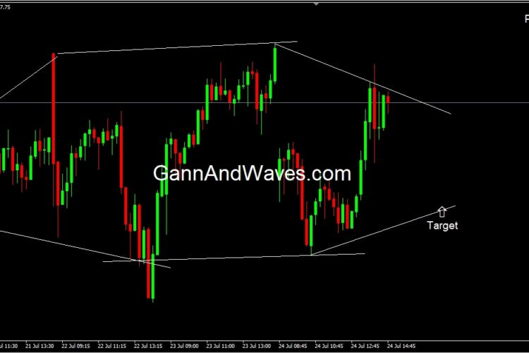 Nifty Intraday Target – Premium