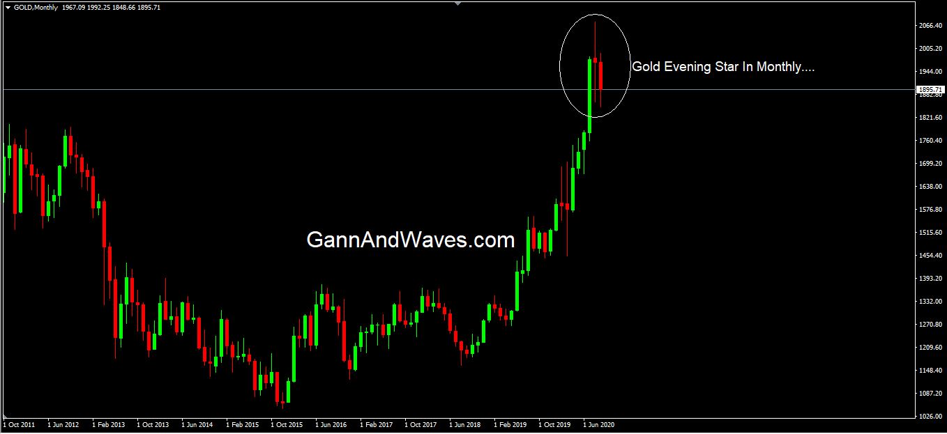 Gold -Evening Star candlesticks chart formation in Monthly…