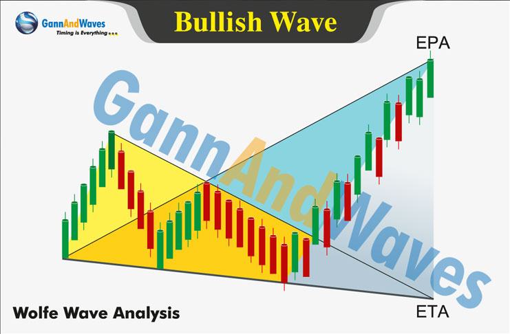 Wolfe Waves: Let's Unlock the Prediction Game