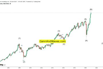Nifty Elliot Wave Analysis