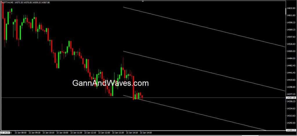 gann and waves