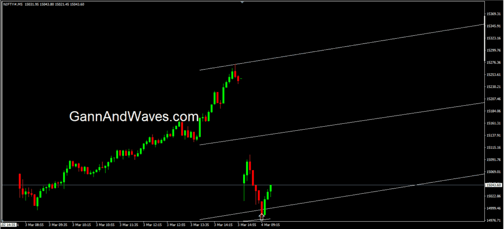 Nifty done 54 points in 13 minutes.... power of GannAndWaves