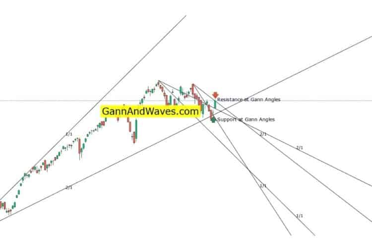 Gann Chart Analysis – for Gann Angles