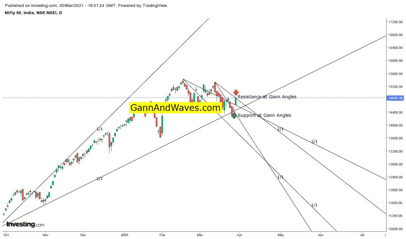 gann chart