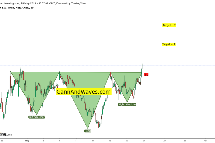 Head And Shoulders pattern Axis Bank in Hourly