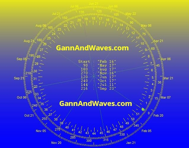 Gann Date for – Nifty on May 17th 2021