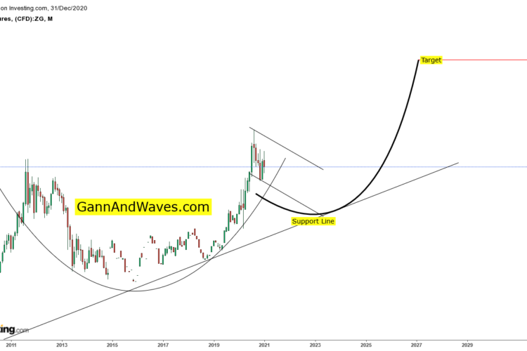 Cup And Handle Pattern Gold Monthly