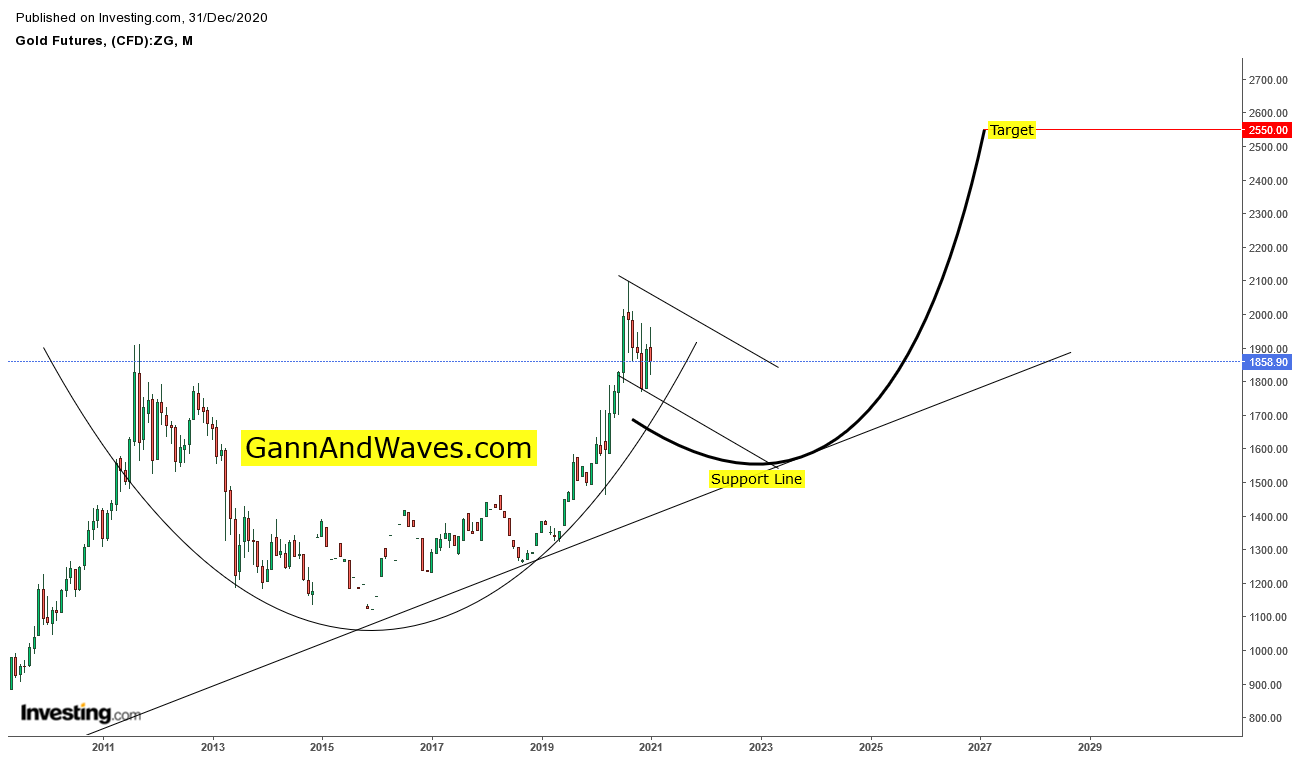 Cup and handle Gold Monthly