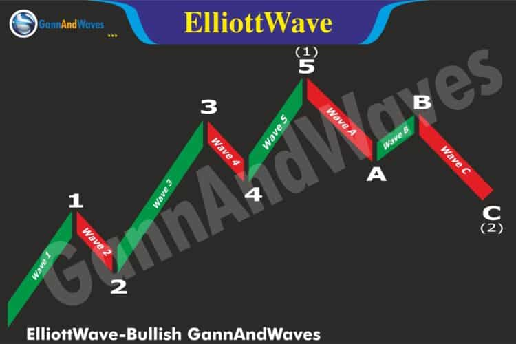 Elliott Wave Theory : Introduction and Basic Understanding